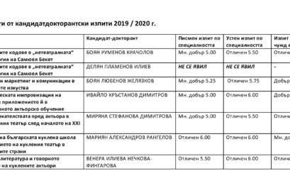 Резултати от кандидатдокторантски изпити 2019/2020